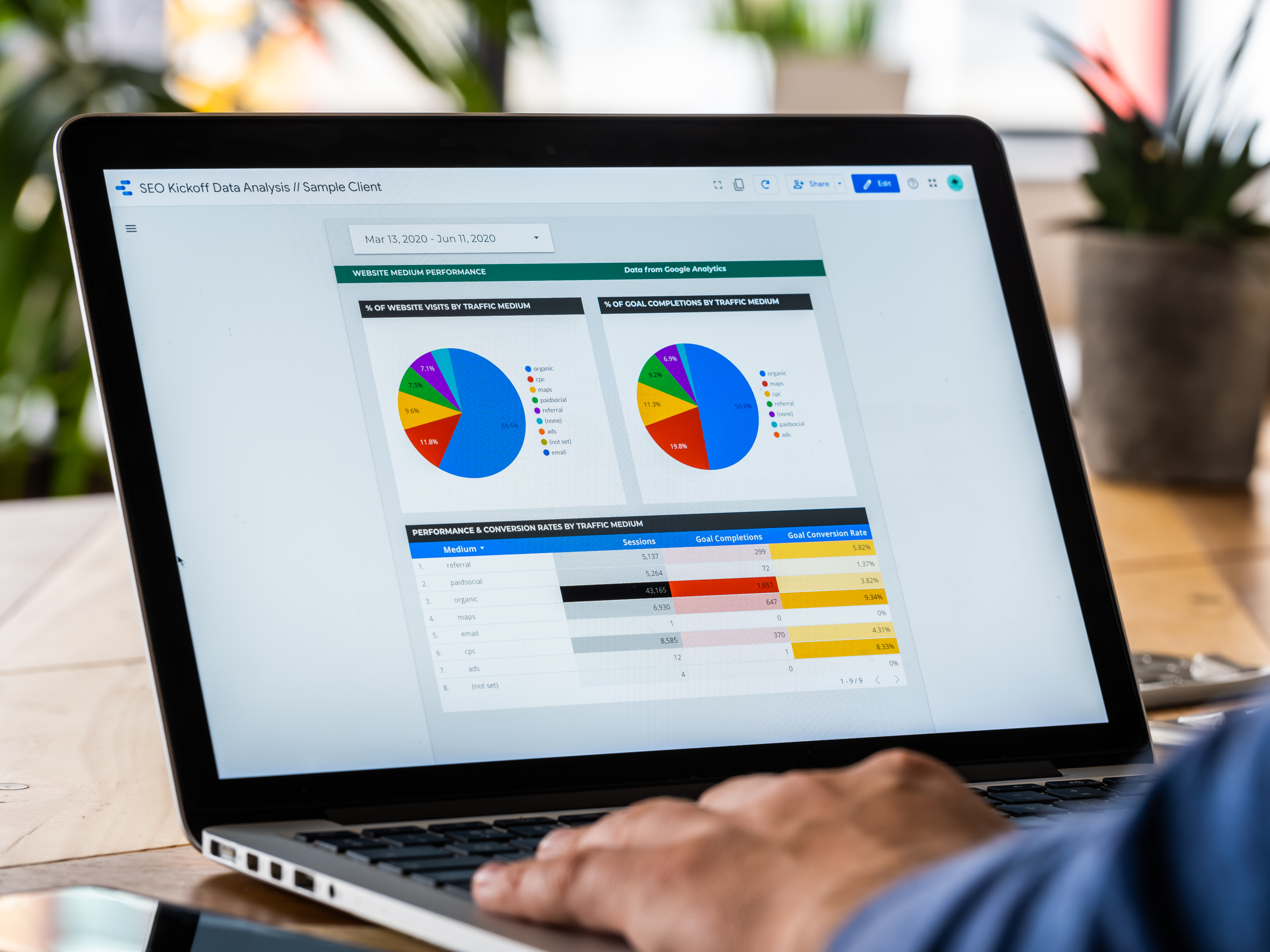 SEO - Performance by channel - pie charts